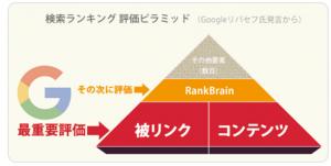 検索ランクピラミッド